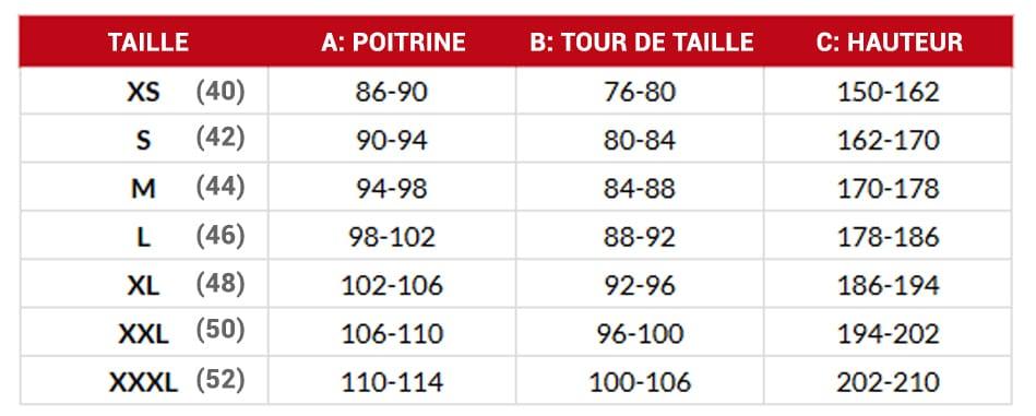 Guide des tailles pour les vêtements de travail DIKE