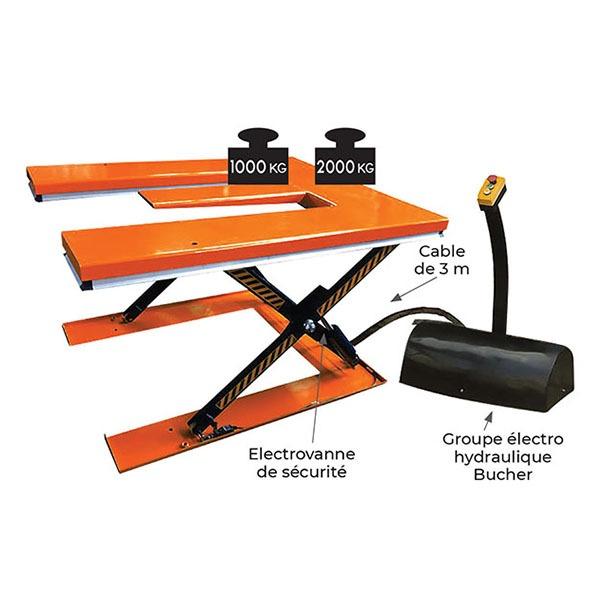 Table élévatrice plateau en E 1000 ou 2000kg